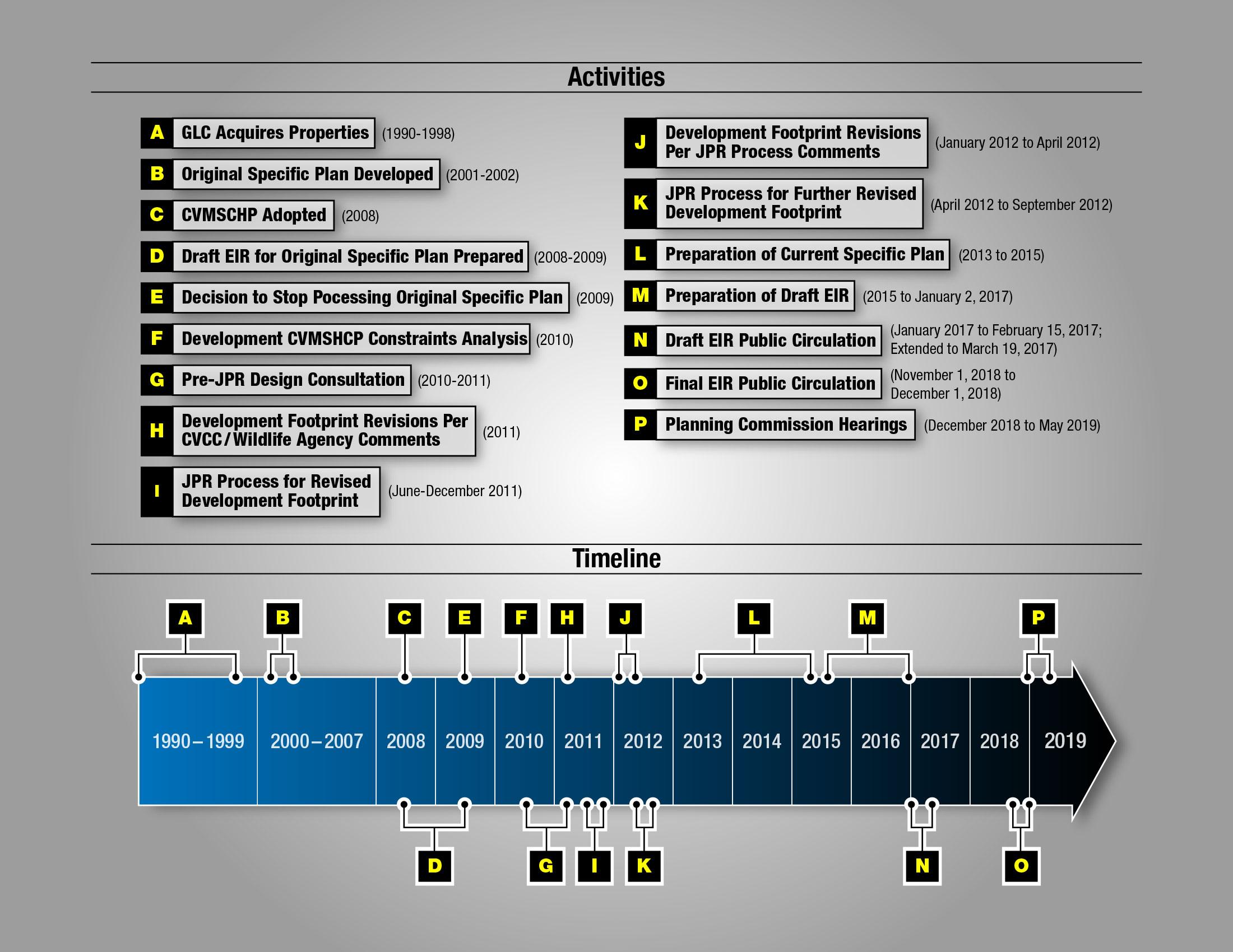 Info Graphics - Flow Charts & Schedules