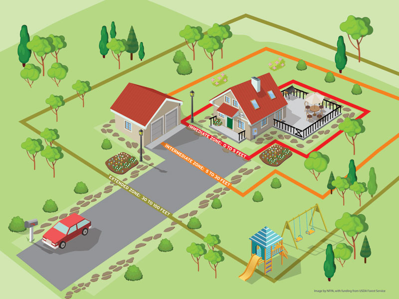 https://www.nfpa.org/Public-Education/By-topic/Wildfire/Preparing-homes-for-wildfire