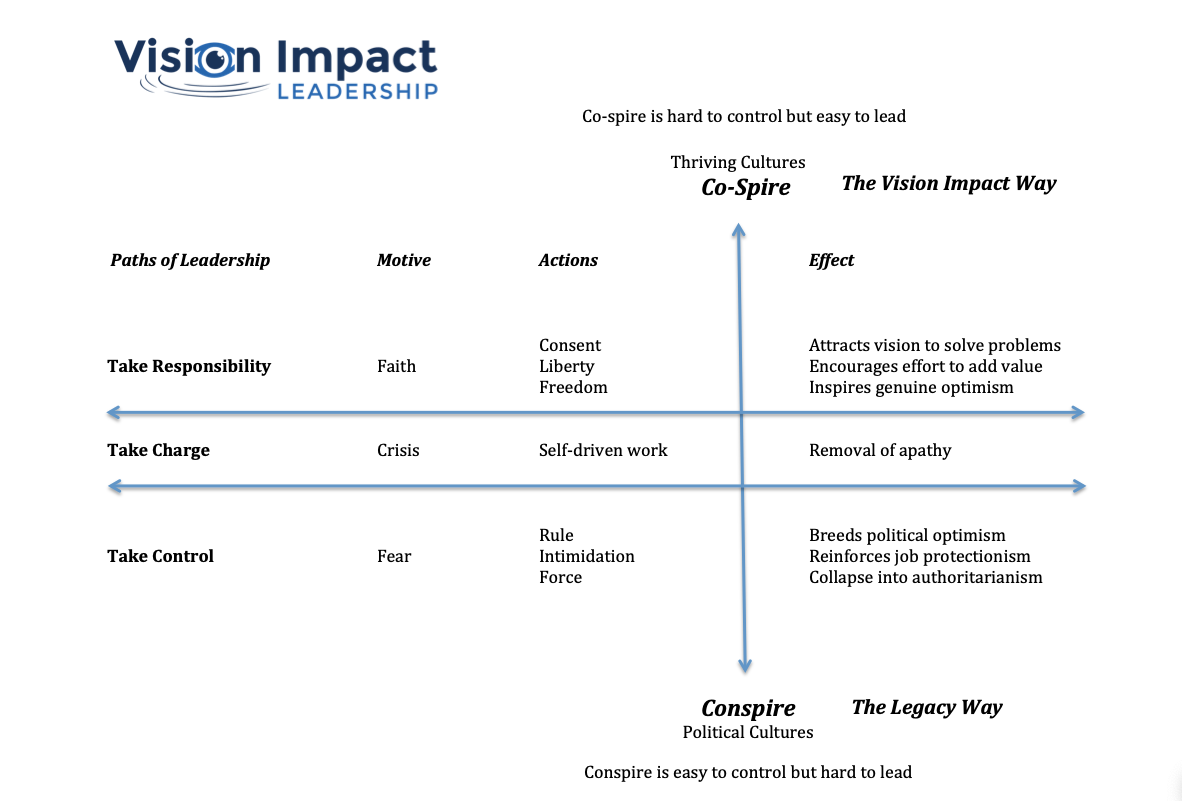 co-spire model from vision impact leadership.png