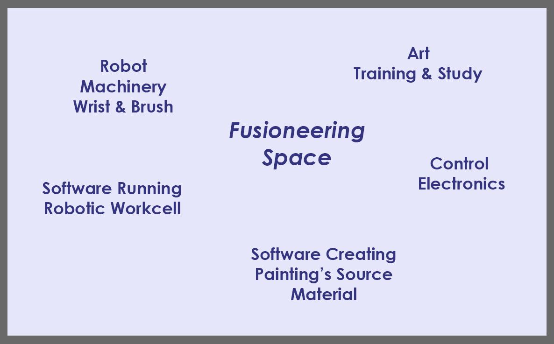 Fusionioneering Chart.jpg