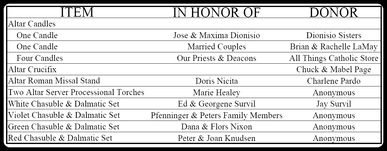 Gifts in Memoriam Chart.JPG