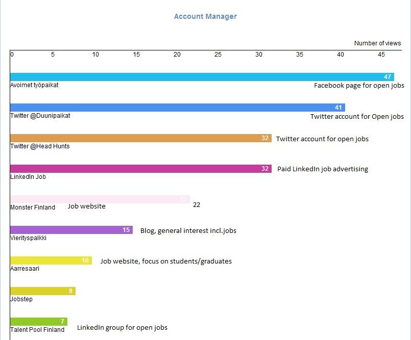 Joberate job posting analysis - opened
