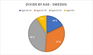 SWE-age-300x178.png
