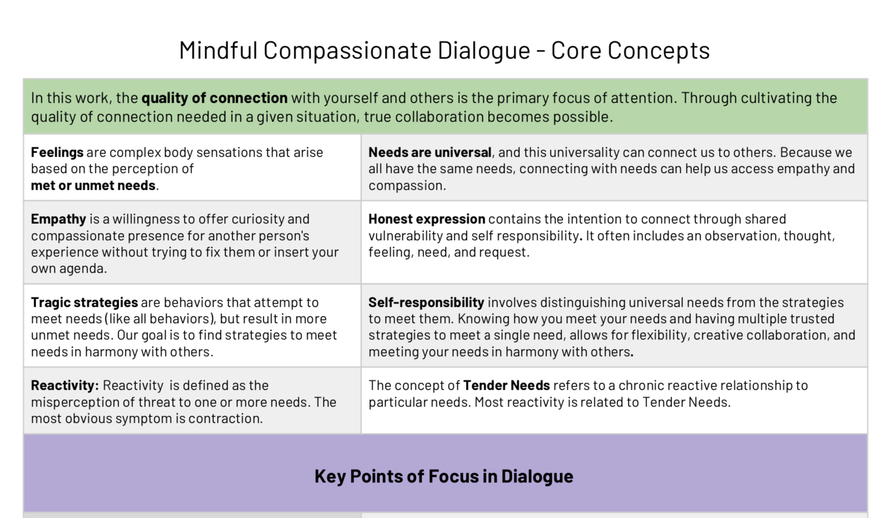 - Mindful Compassionate Dialogue - Core Concepts