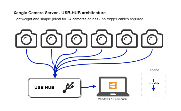 xangle-camera-server-bullet-time-software-usb-hub-architecture.png