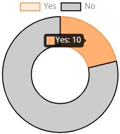 Live Survey Dashboard