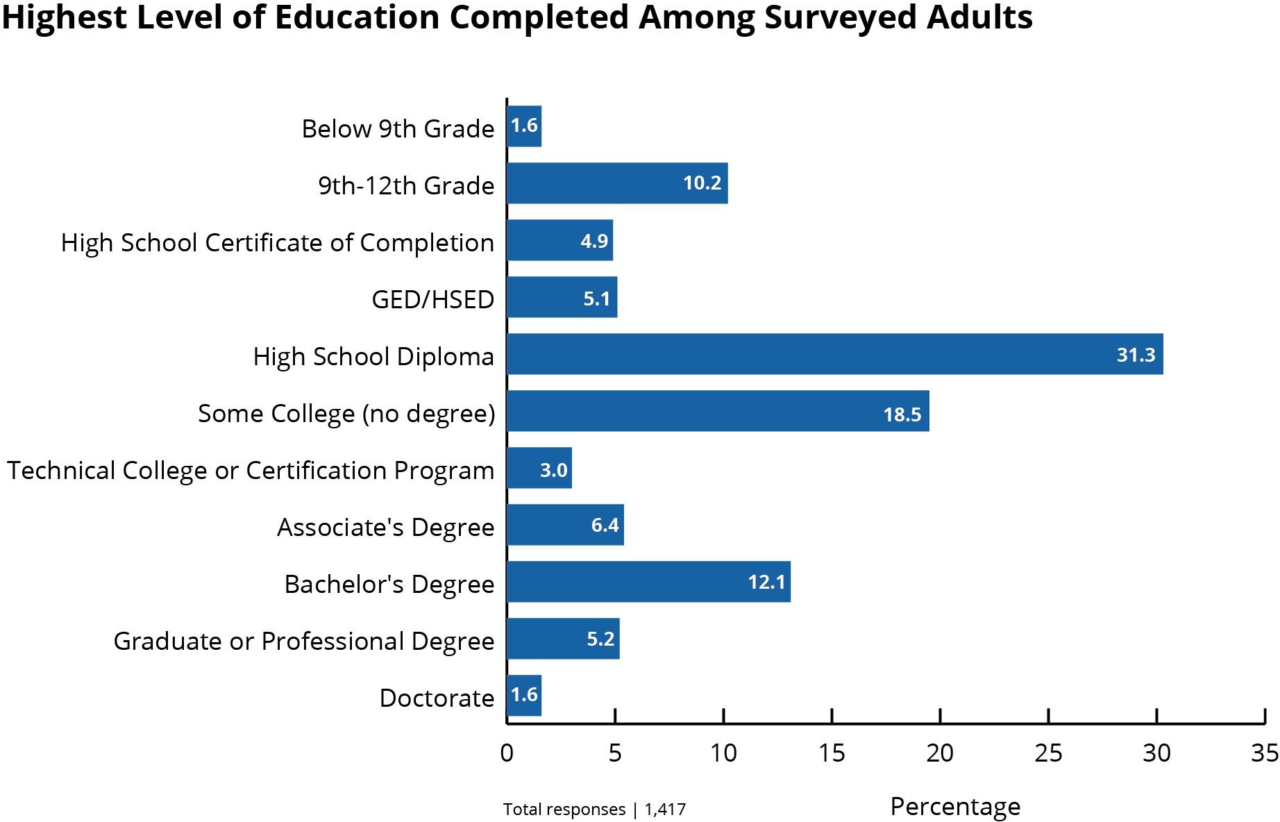 Education Horizontal Bar Graph