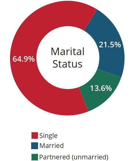 Respondent Marital Status