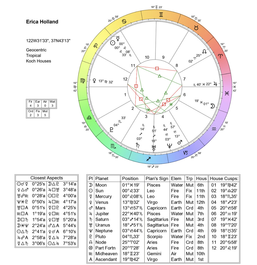 What Is A Birth Natal Chart — OK, I'll Give You My Opinion