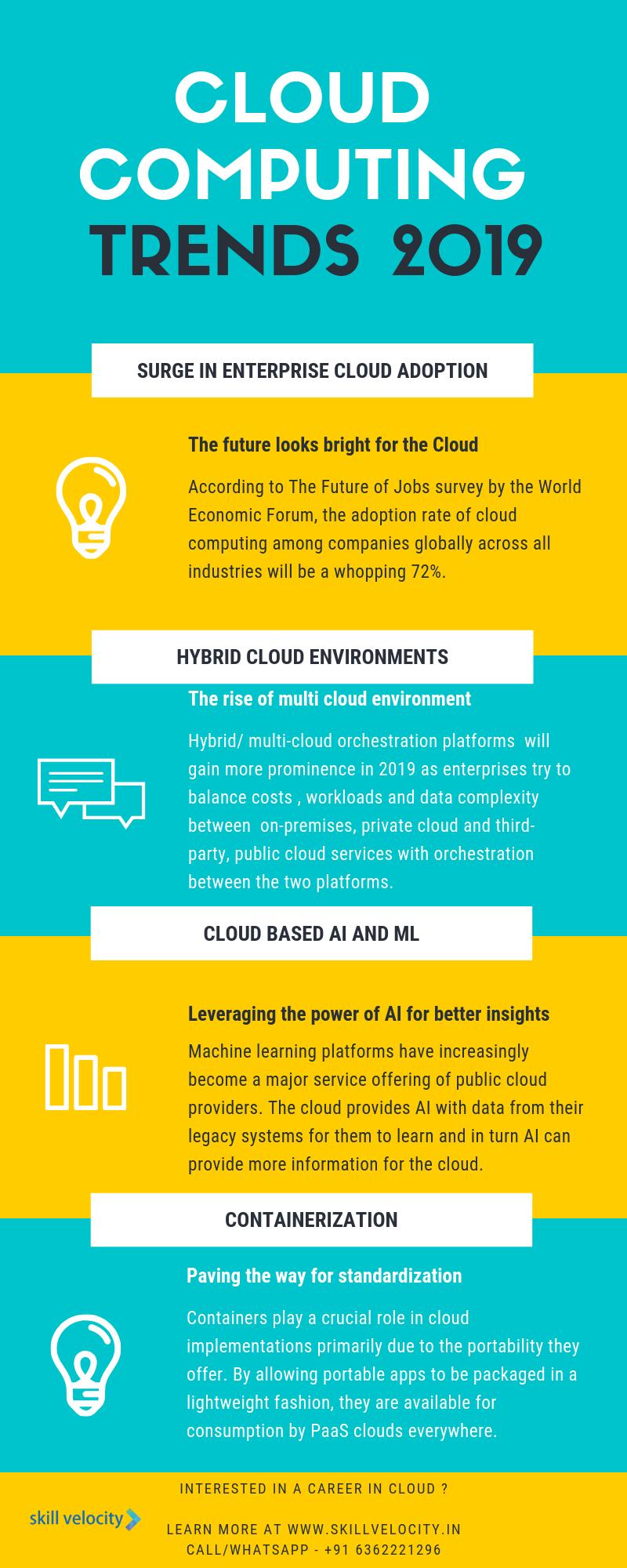 Cloud Computing Trends.png
