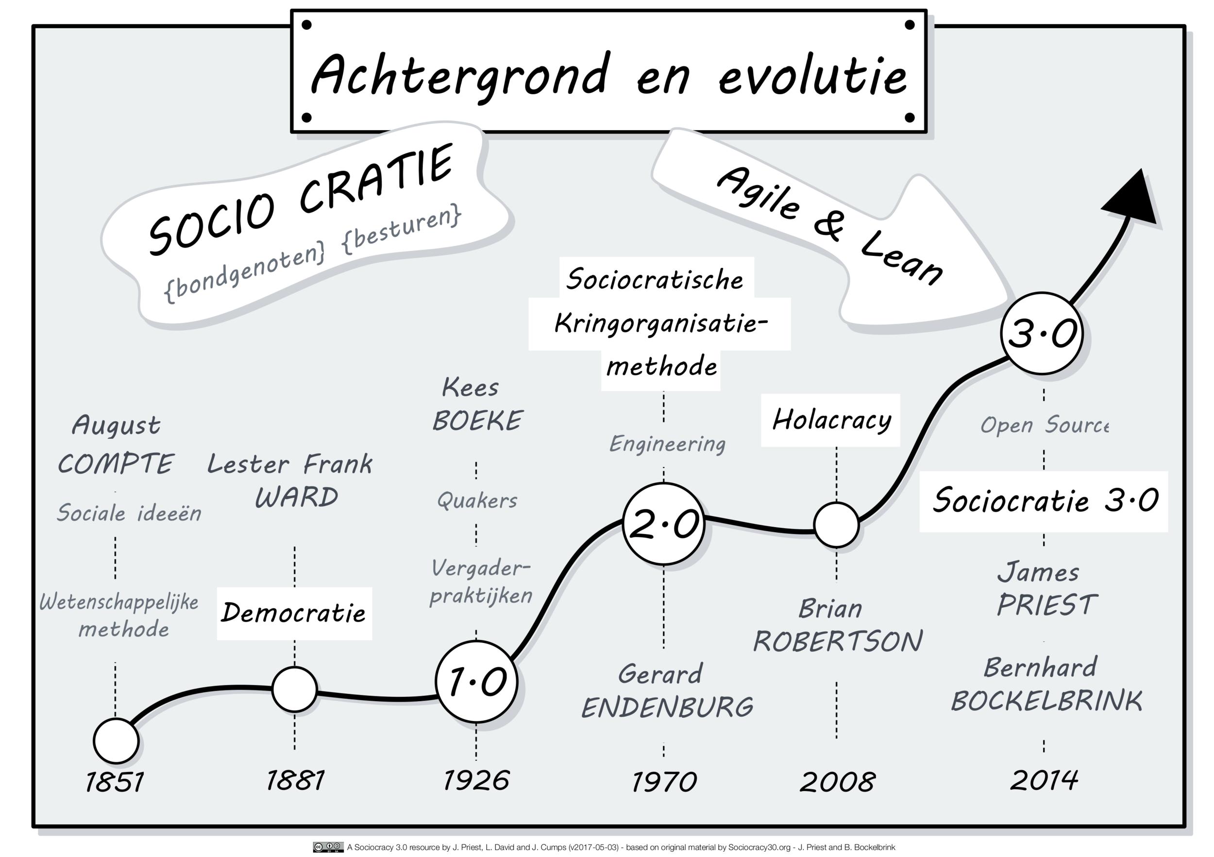 Geschiedenis & Evolutie_NL.png
