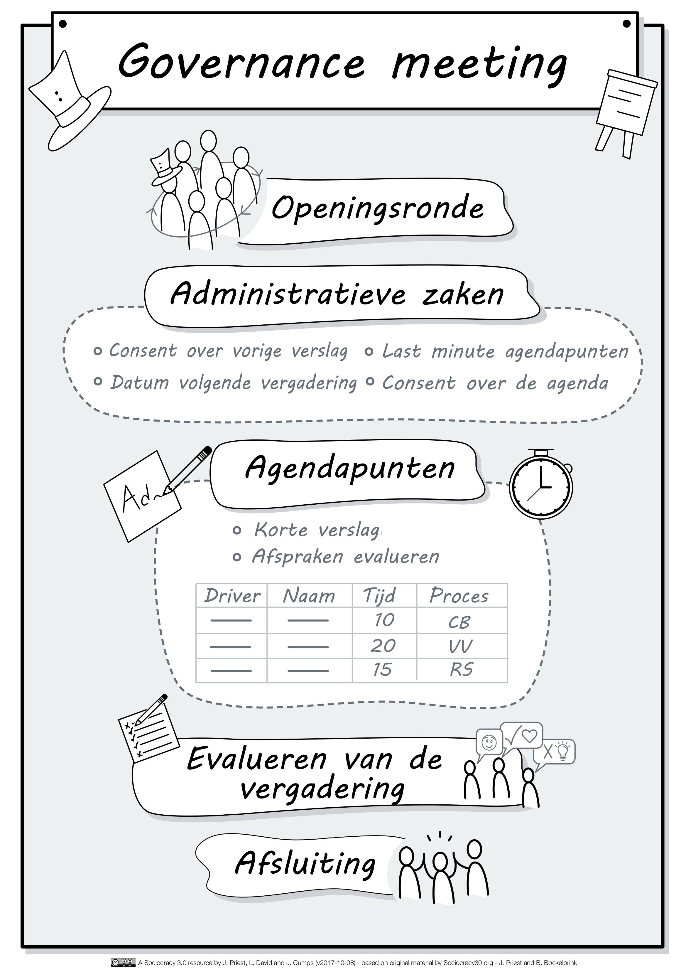 Governance Meeting_NL.png