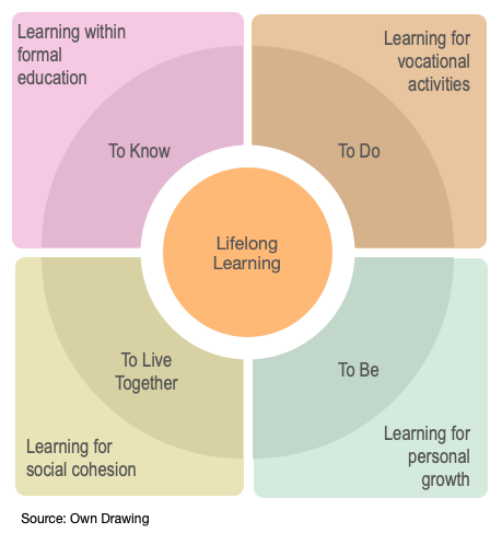 The Delors Four Pillars of Lifelong Learning - See Delors, J. et al. (1996). Learning: the treasure within. Report to UNESCO of the international commission on education for the twenty-first century, Paris: UNESCO.