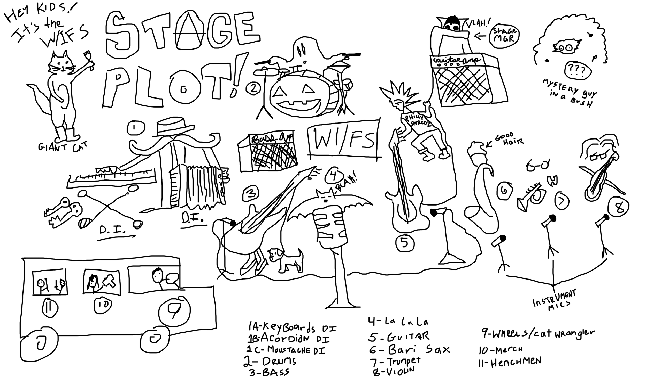 WIFS--Stage-Plot.png
