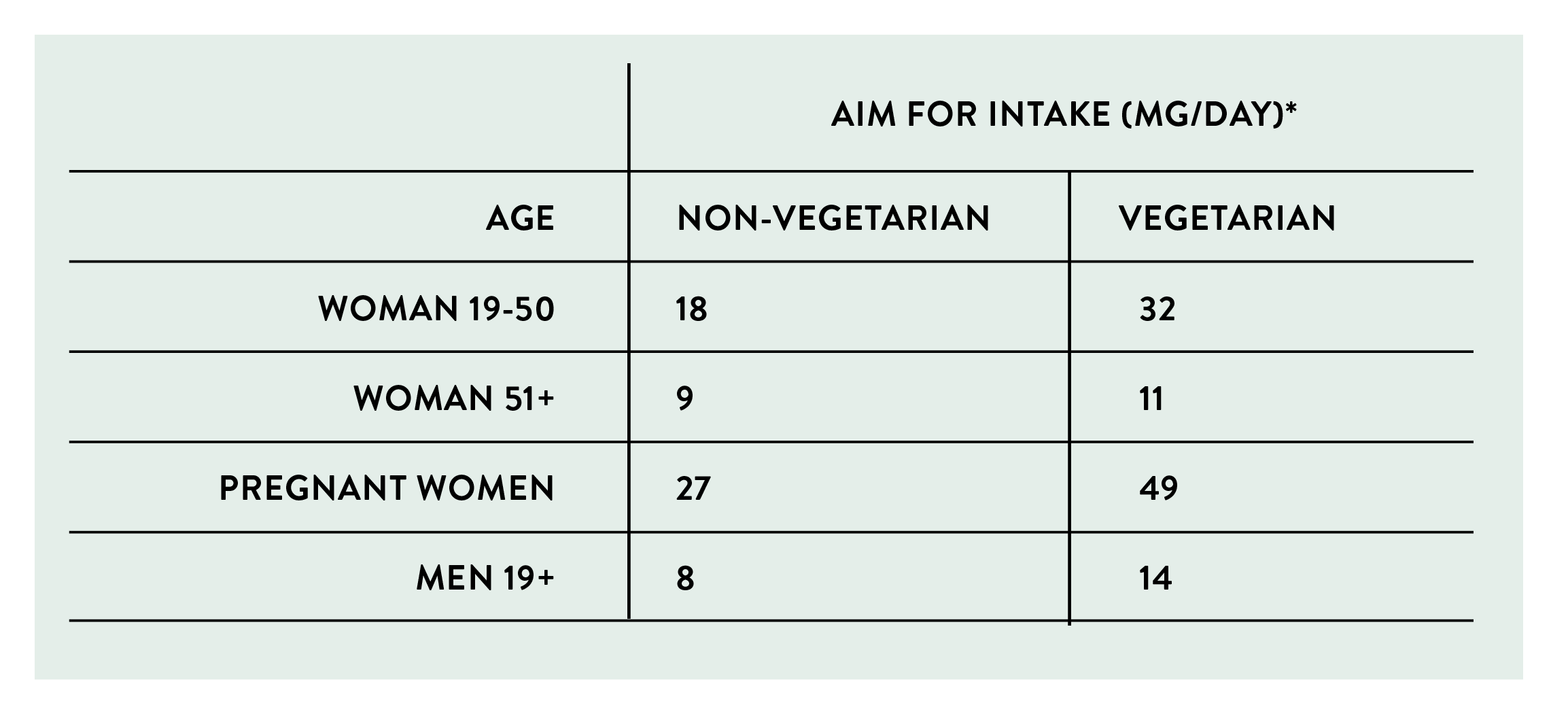 * Intake recommendations are from a combination of food and supplements    **Vegetarians need almost twice as much iron compared to non-vegetarians.