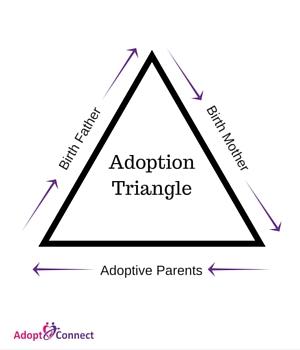 Adoption-Triangle.jpg