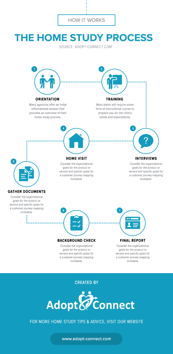 Home Study Process Infographic - Adopt Connect.jpg