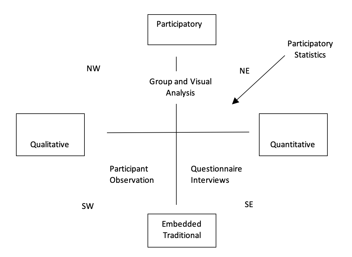 Participatory statistics mapped .  ( Source:  Adapted from Chambers, 2008)