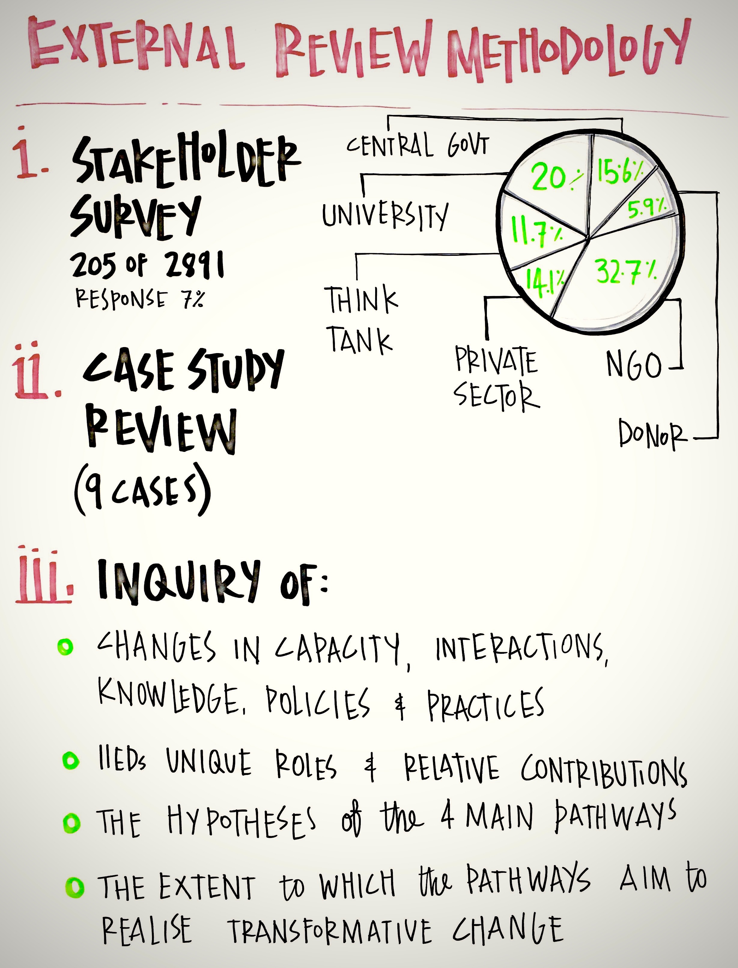 External Review Methodology.jpg