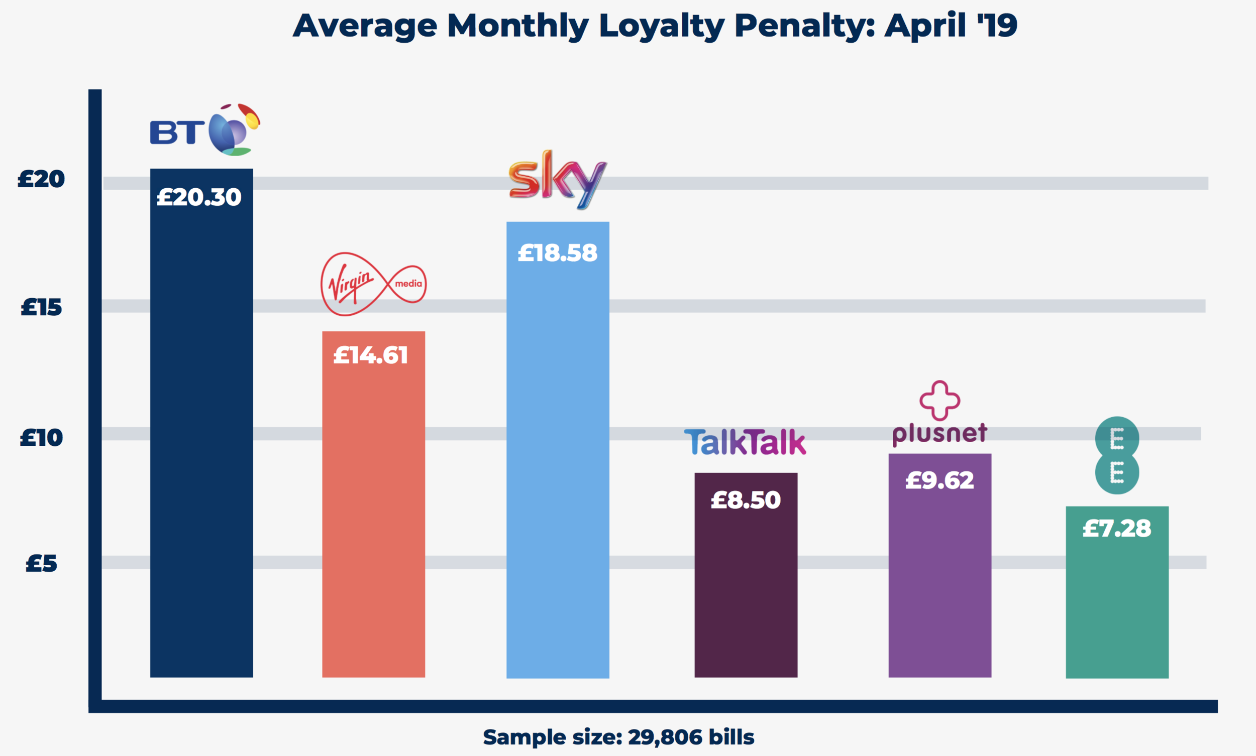 The average monthly Loyalty Penalty per provide for broadband in April 2019.