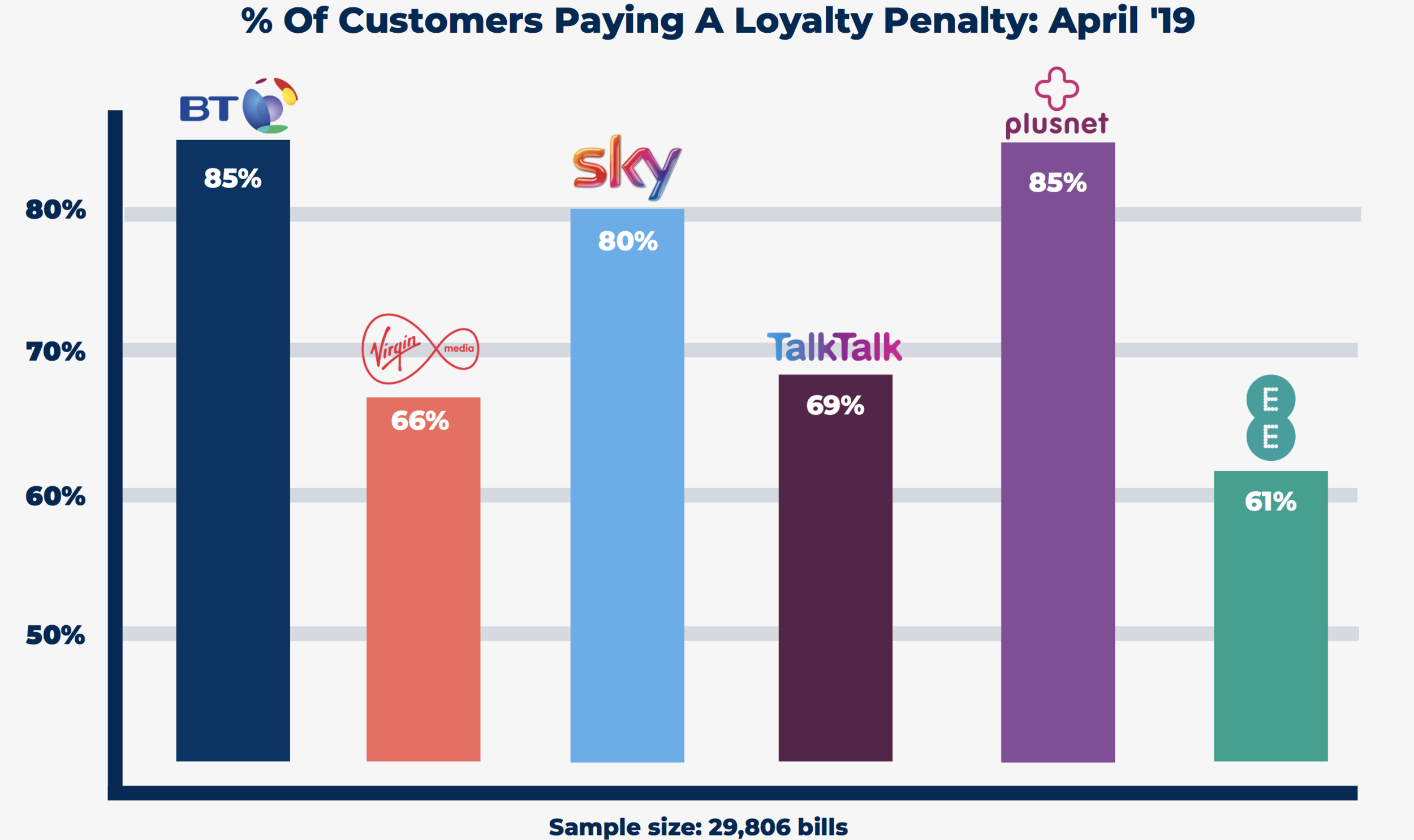 The percentage of customers paying a loyalty penalty per provider. This directly shows how many people are affected.