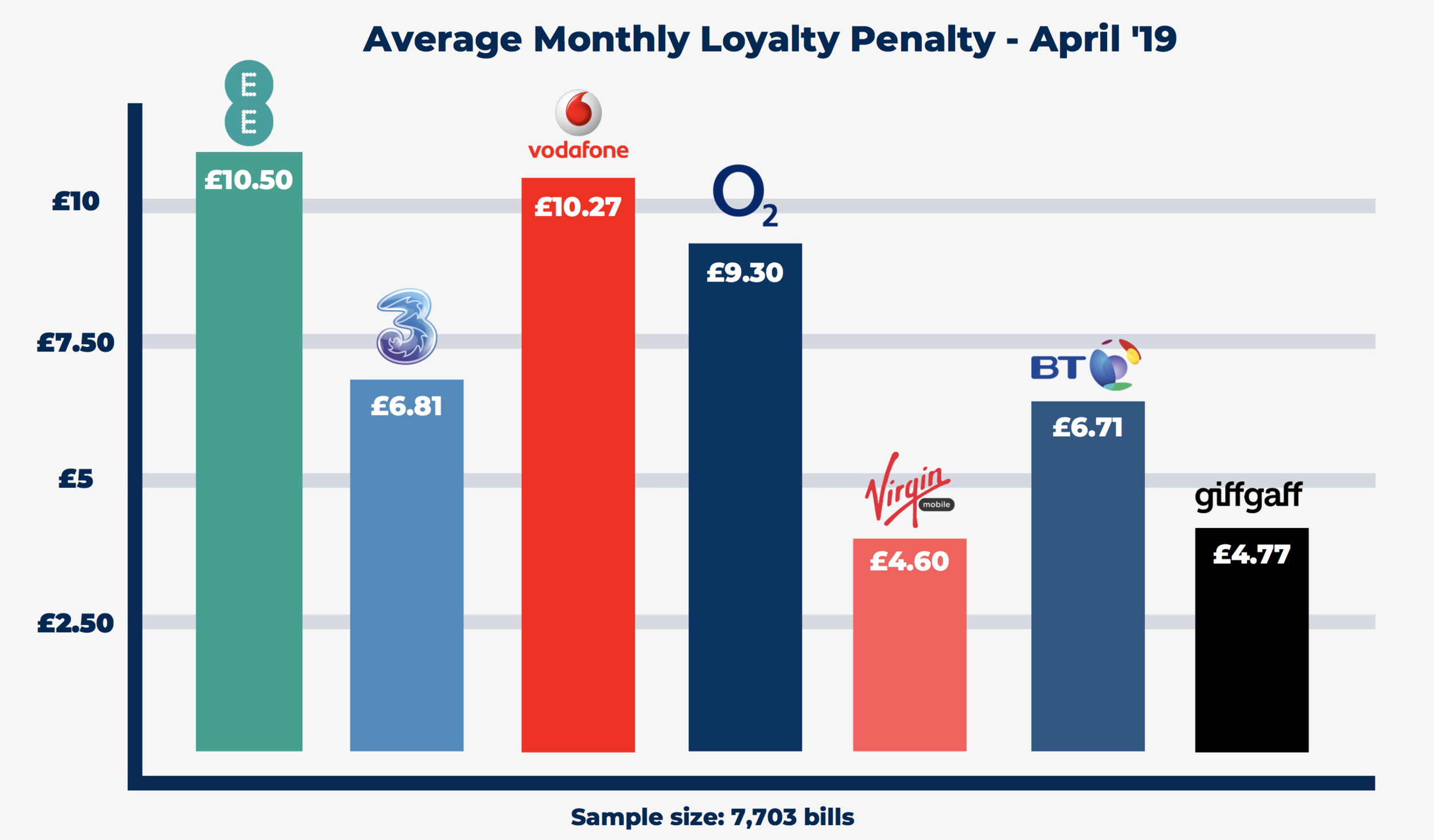 The monthly Loyalty Penalty across mobile sim providers. Calculated over 7,703 customer bills with a minimum of 350 bills per provider.