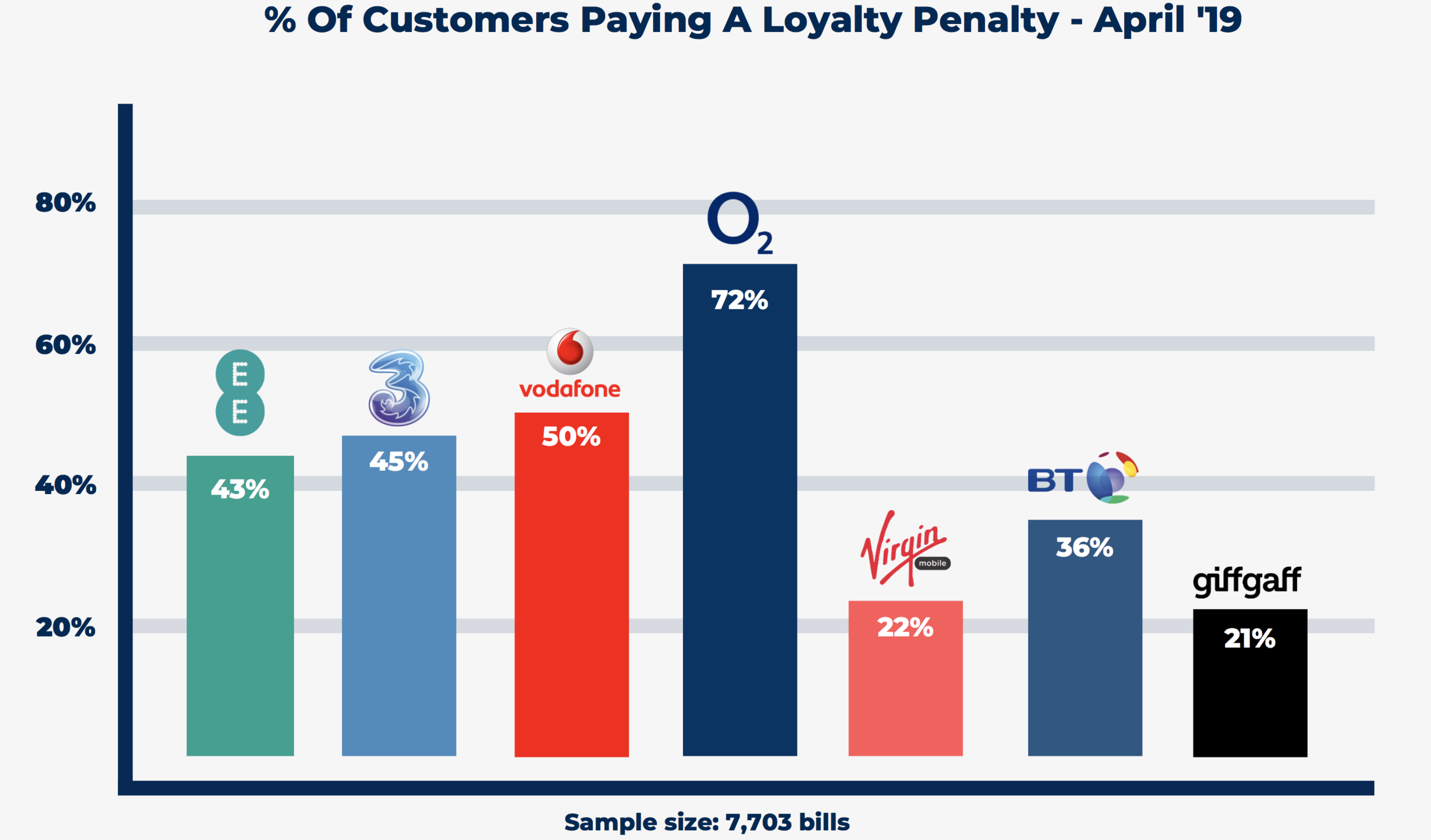 The percentage of Sim Only customers overpaying on their monthly bill.