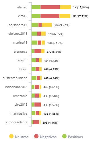 Presidenciaveis+2018_Sustentabilidade_PRINCIPAIS+HASHTAGS+.png