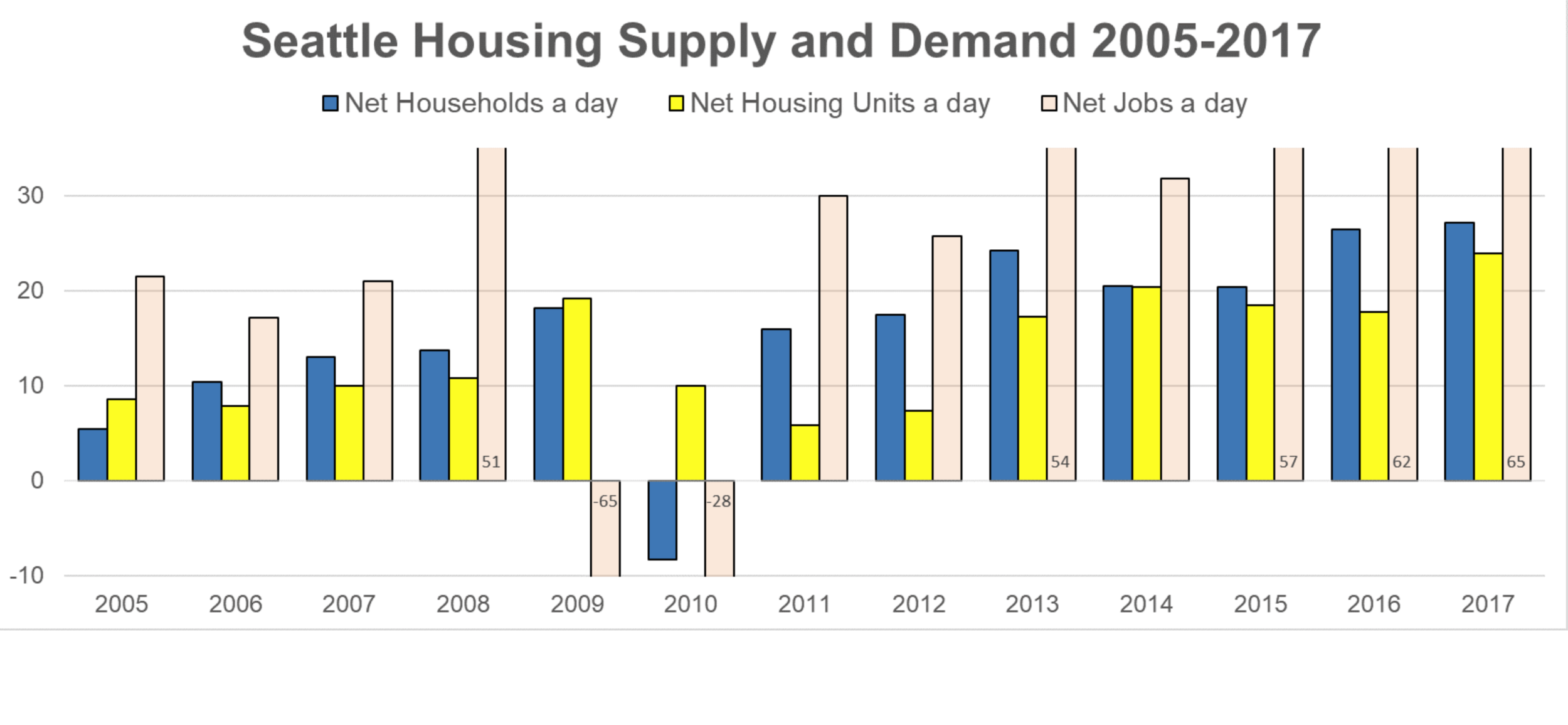 More jobs than homes created every day -> Rent increases.   Source: The Urbanist