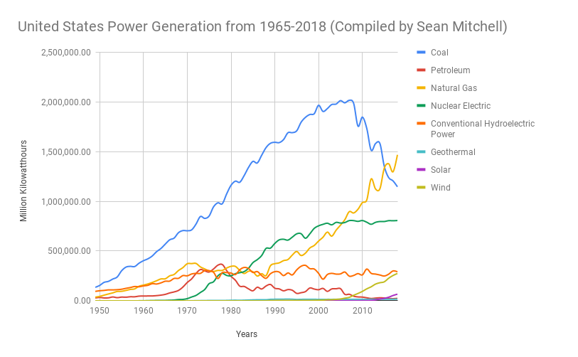 United States Power Generation from 1965-2018 (Compiled by Sean Mitchell).png