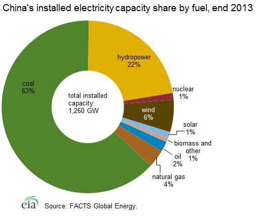 China_electrcity_capacity_fuel.png