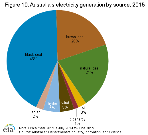 Australia_electricity_generation-2.png