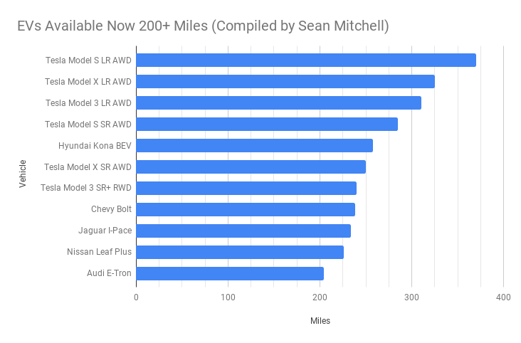 EVs Available Now 200+ Miles (Compiled by Sean Mitchell).png