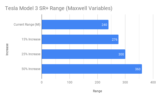 Tesla Model 3 SR+ Range (Maxwell Variables).png