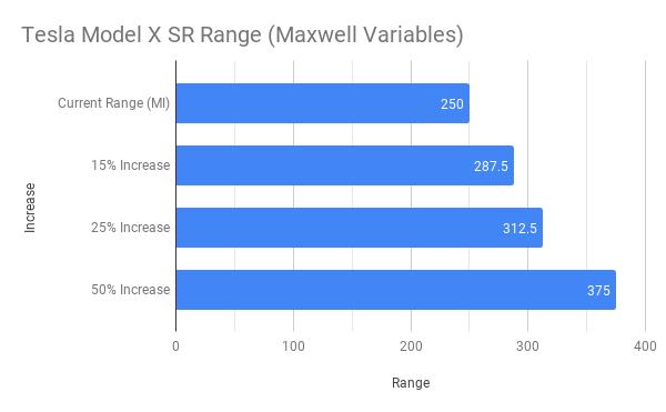 Tesla Model X SR Range (Maxwell Variables).png