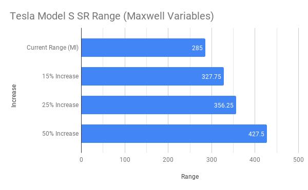 Tesla Model S SR Range (Maxwell Variables).png