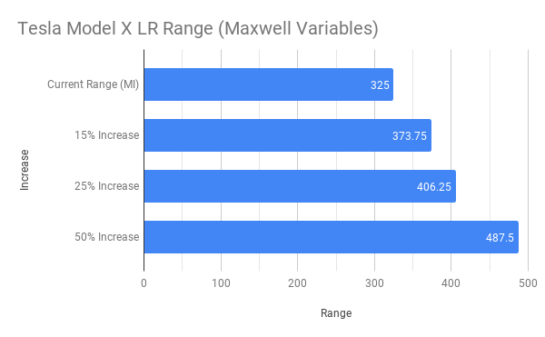 Tesla Model X LR Range (Maxwell Variables).png