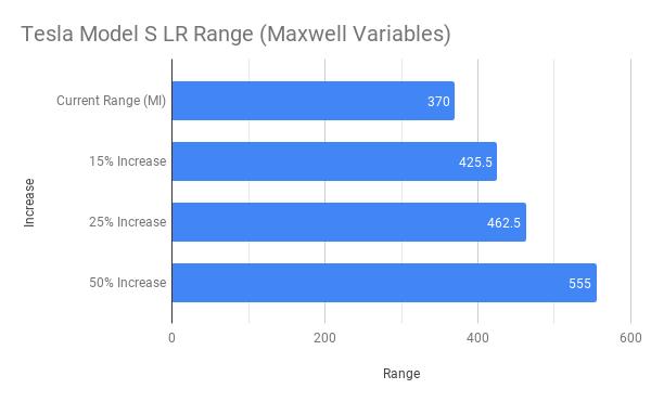 Tesla Model S LR Range (Maxwell Variables).png