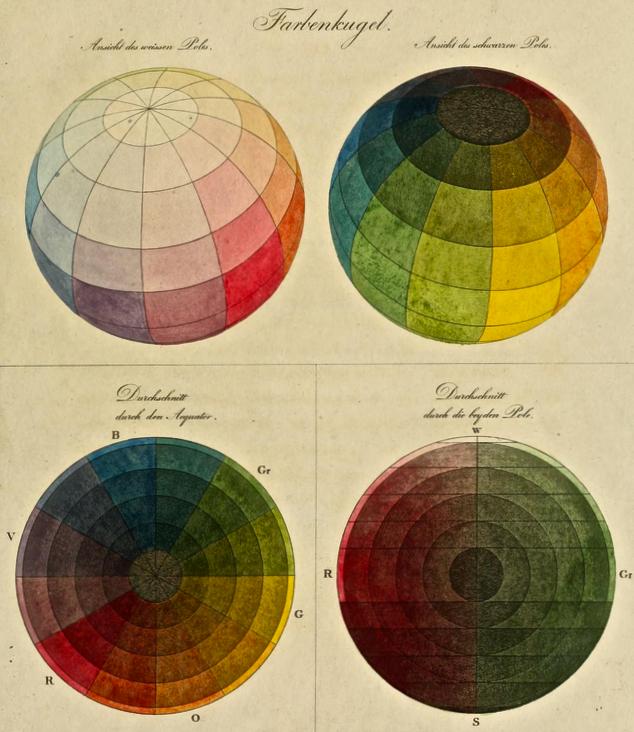 Phillip Otto Runge,  Color Sphere , 1807