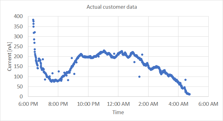 3. Watch your data stream in - Our first customer data is starting to appear on the ION Portal. The graph on the right is just one example of a successful experiment from one of our customers, who managed to capture a real-world drinking event!