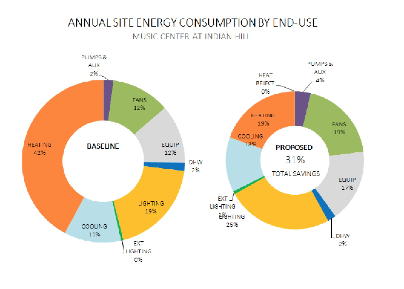 Energy savings comparison