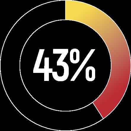 43-percent-stat.png