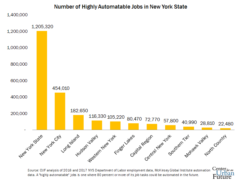 EDITED_Number_of_Highly_Automatable_Jobs_in_NYS_Chart2.png
