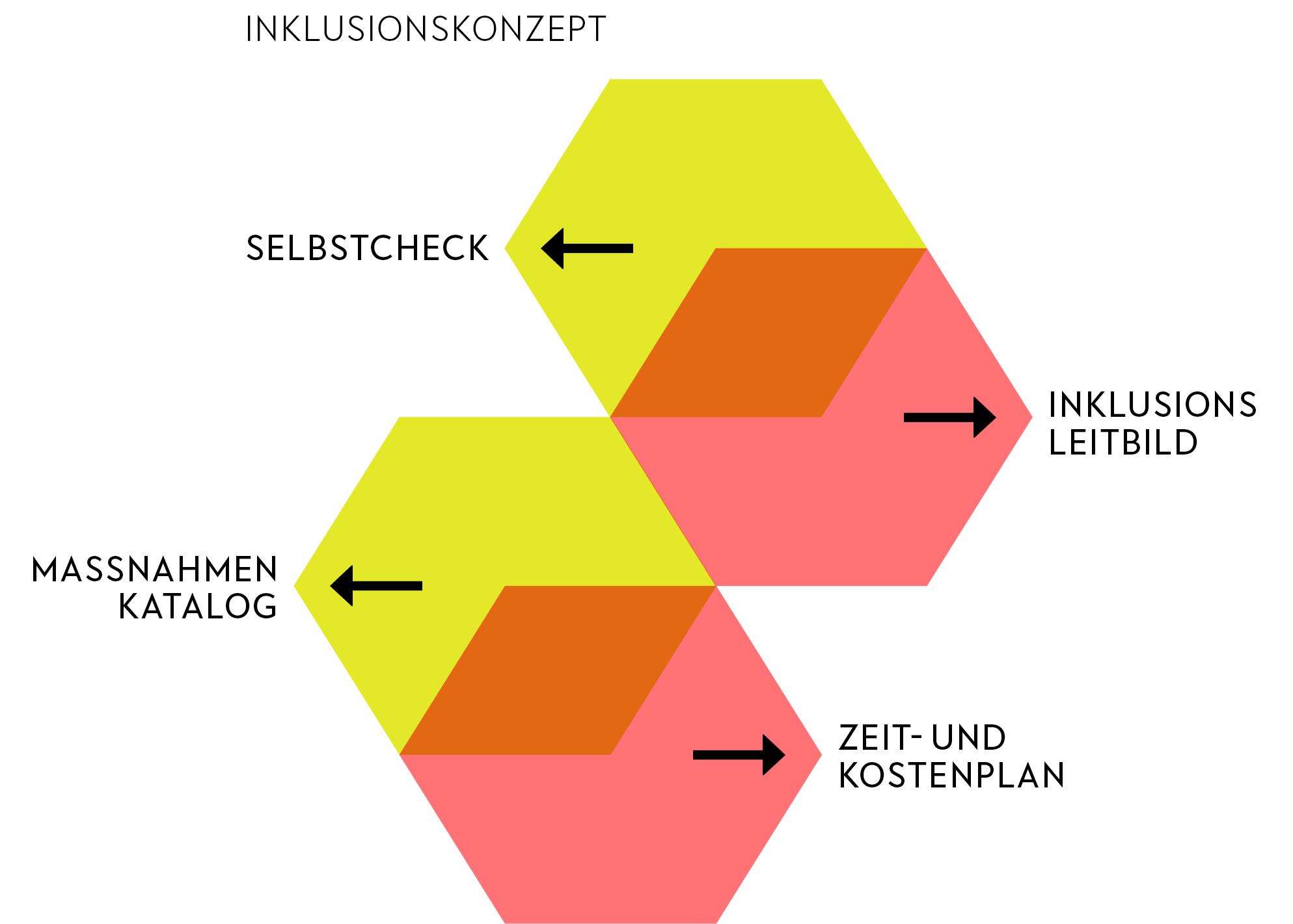 Die vier Bausteine eines Inklusionskonzeptes. (Grafik: srw studio, © INSEL+MEILE 2019)