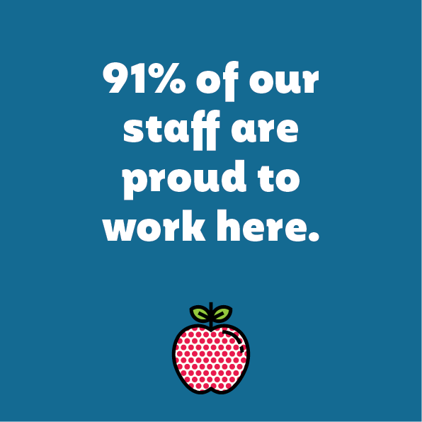91% of our staff are proud to work here.png