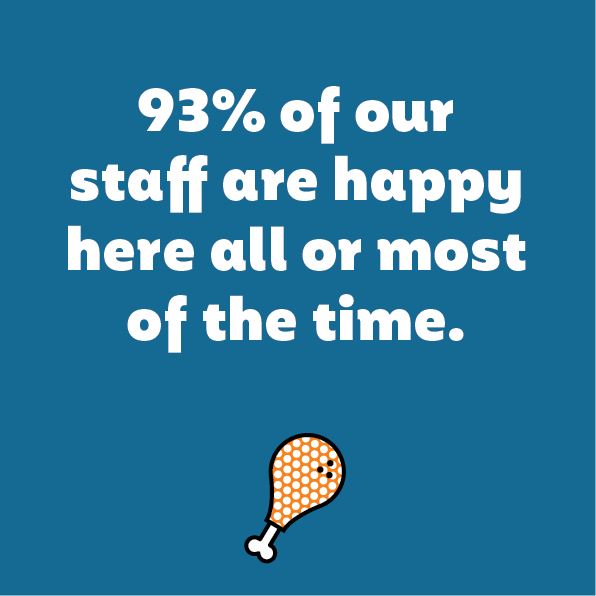 93% of our staff are happy here all of the time.png