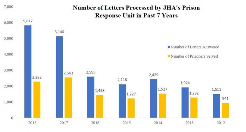 2018 letters over last 7 years.jpg