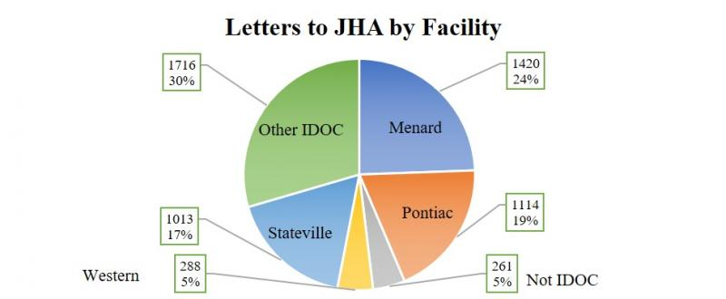 2018 letters by facility.jpg