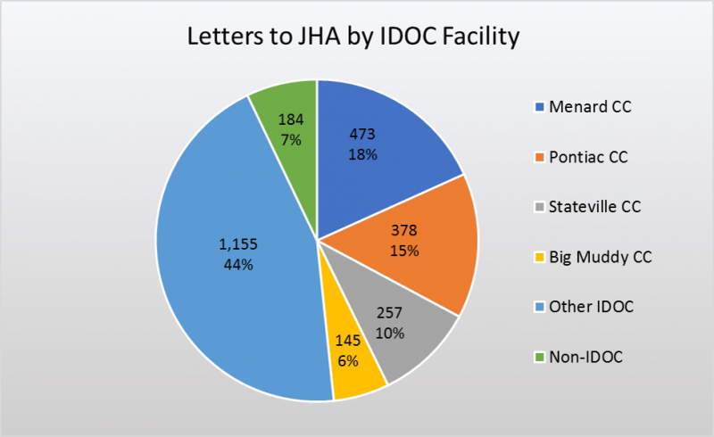 2016 Letters by facility.png