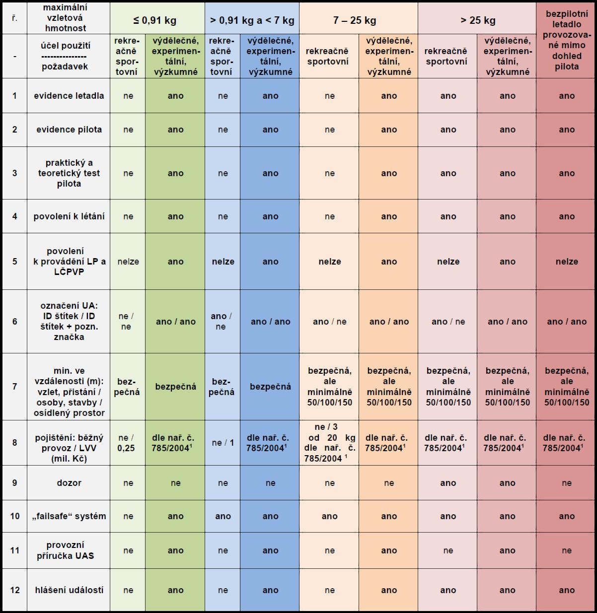 Barevně doplněná tabulka 1 z  Doplňku X  v podobě platné k 28.1.2019. Aktuální znění najdete vždy na  webu  LIS ŘLP ČR.